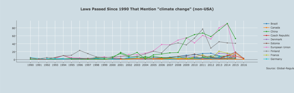 Climate Change Laws Passed Since 1990
