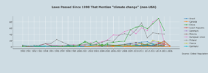 "Example: laws that mention ""climate change"" since 1990 (non-US)"